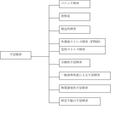 不安障害分類表